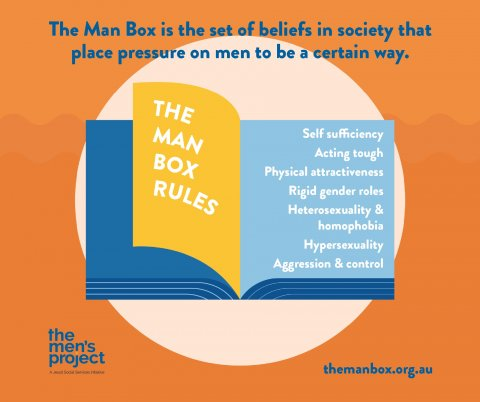 The Men's Project and Flood, The Man Box - Man Box rules